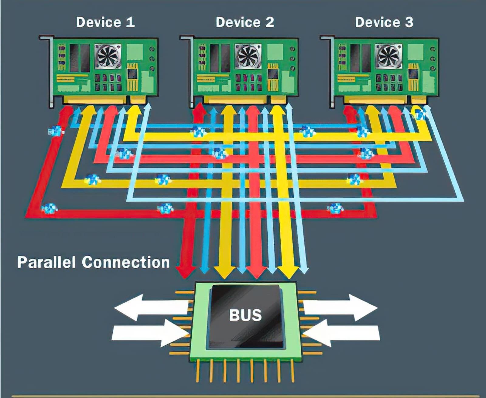 مصطلحات تقنية ما هو ناقل PCIe ونواقل التوسعة الأخرى؟ (الجزء الثاني) (1)