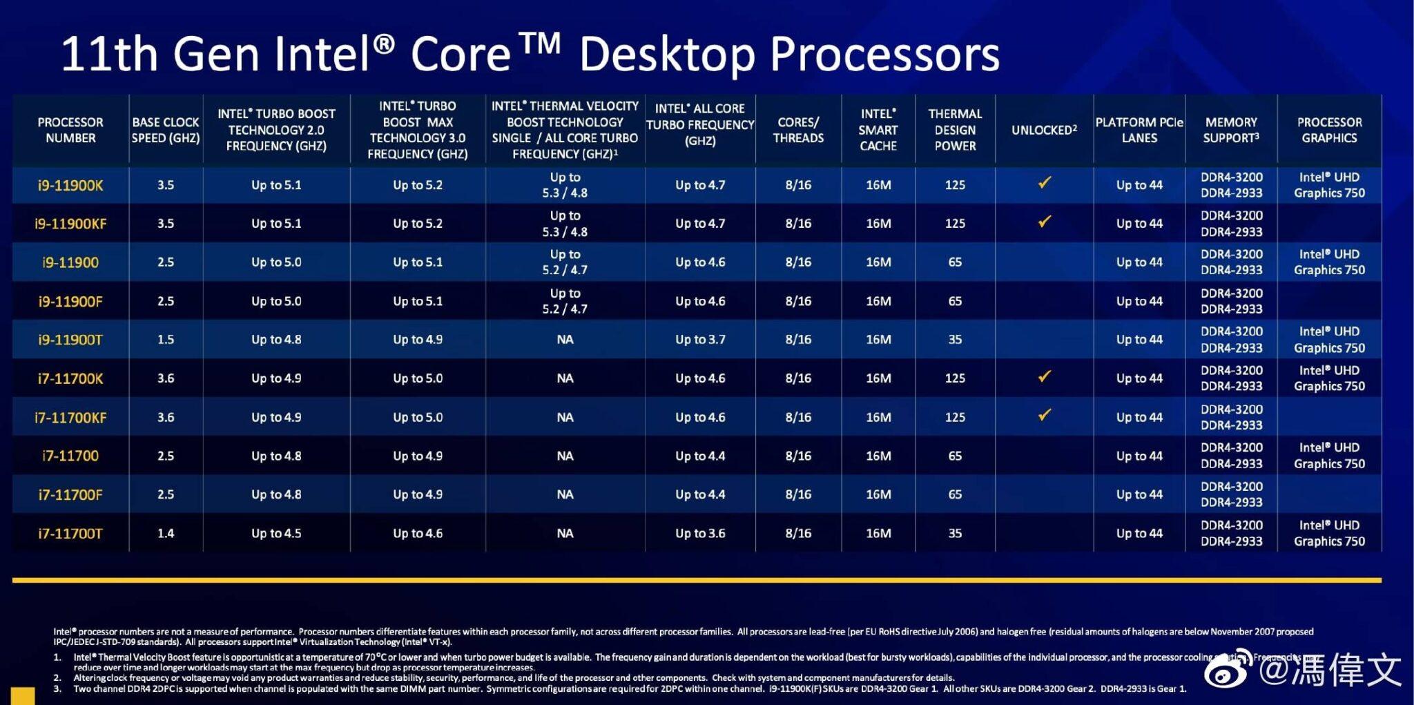 ظهور التفاصيل حول معالجات Core i9 وi7 ضمن Rocket Lake-S