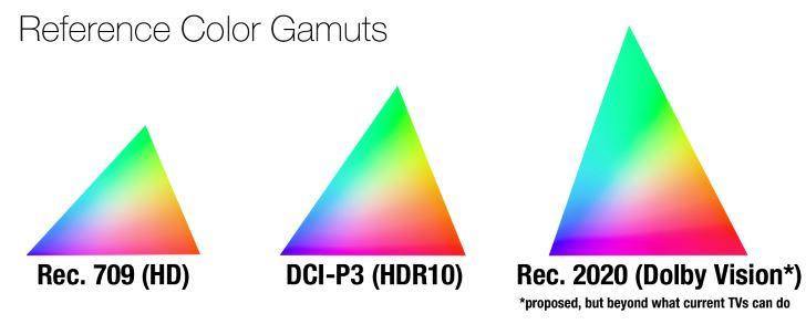 تقنيات العرض (الجزء الثاني) التدرج اللوني والمجال الديناميكي الواسع
