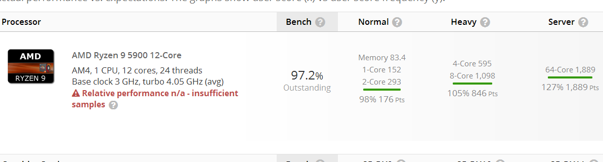 AMD Ryzen 9 5900 Userbenchmark