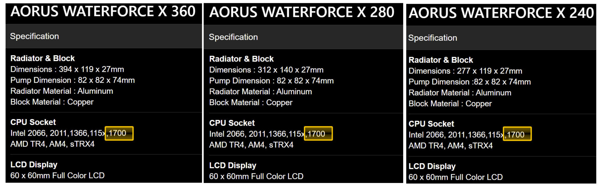Gigabyte WaterForce Support Specs