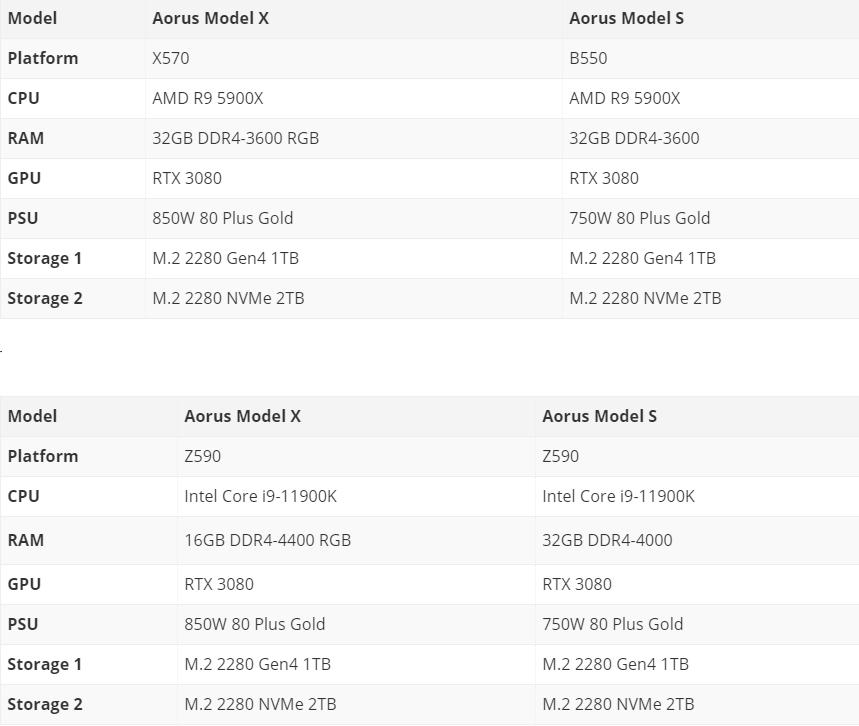 مواصفات أجهزة Gigabyte Aorus Model X S