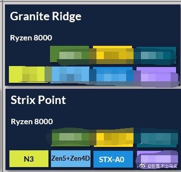AMD Ryzen 8000 Spec Leaks