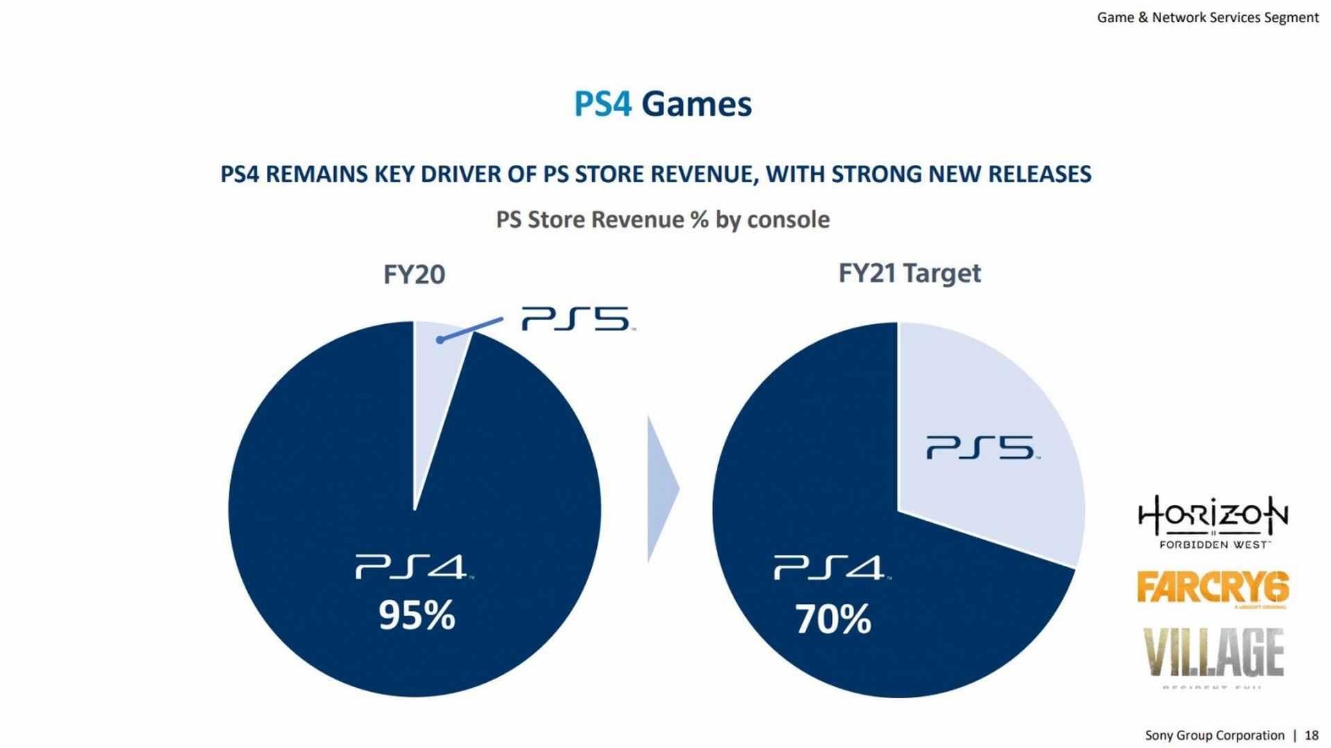 منصة PS4