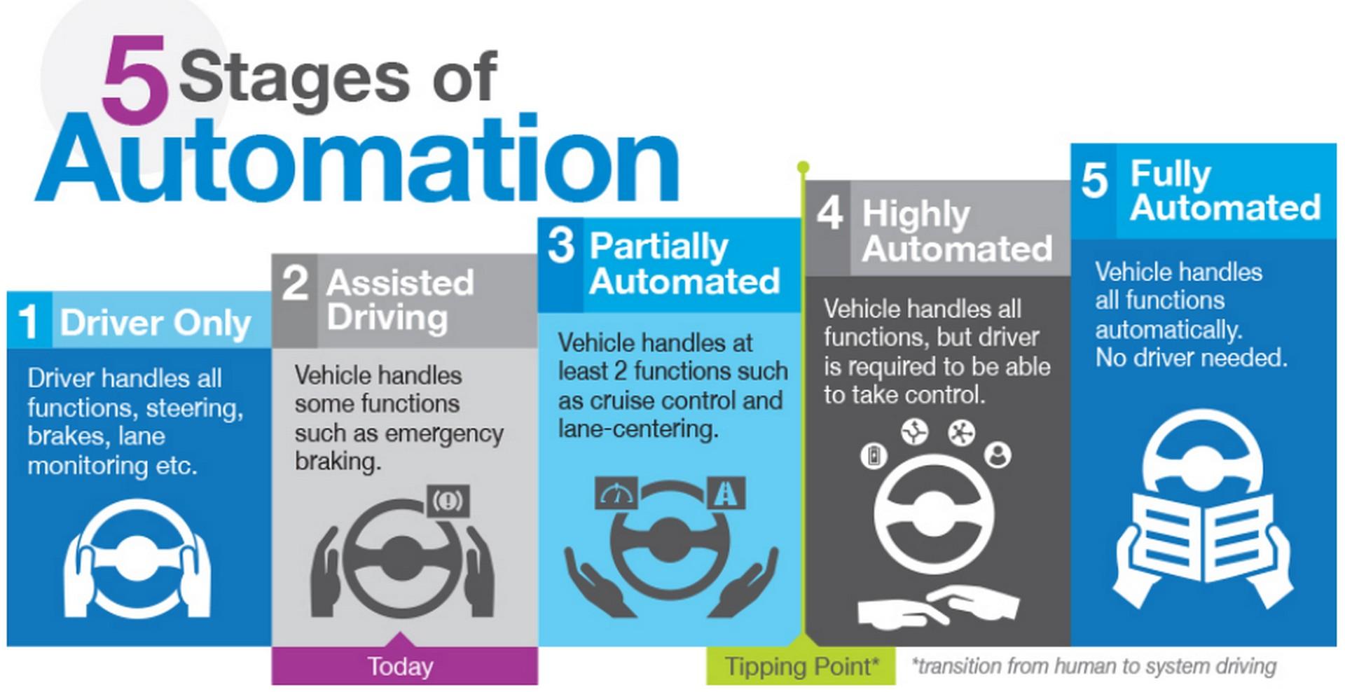 مراحل القيادة الذاتية للسيارات