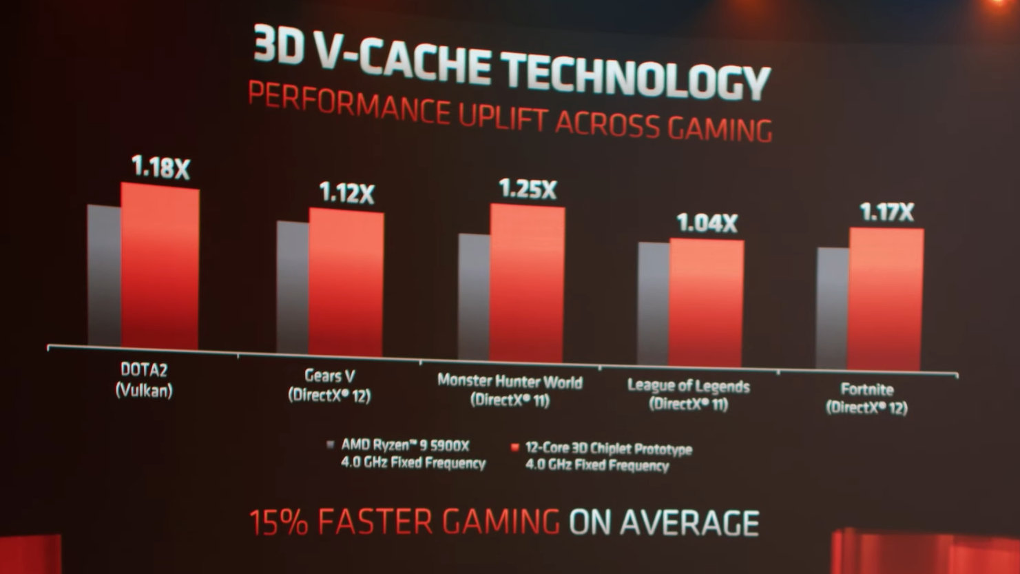 AMD-V-CACHE-GAMING