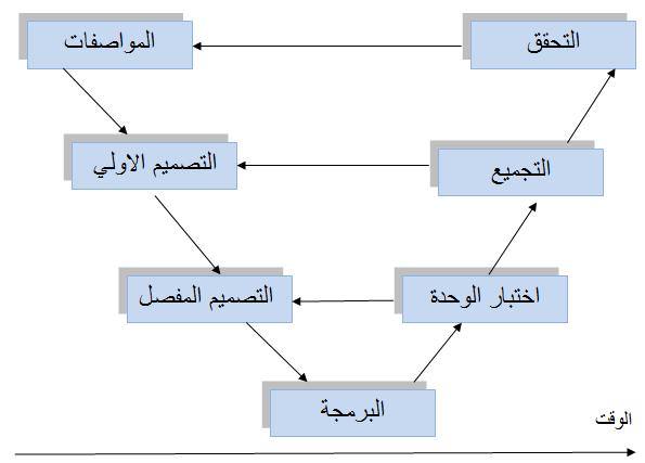 دورة حياة البرمجيات