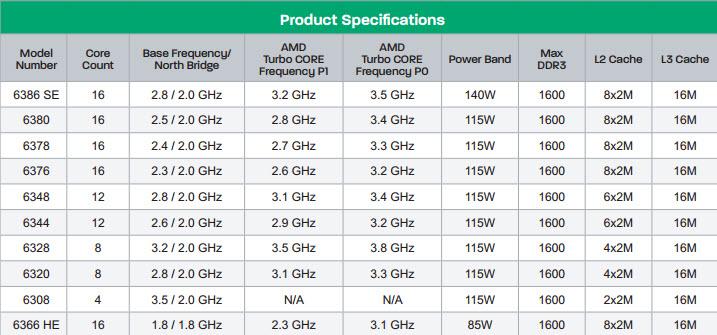 AMD-Opteron-6300-Series