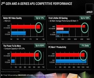 AMD Trinity A6 5400K