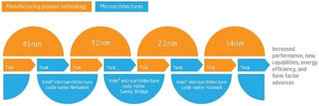 Intel-Skylake-Tick-Tock-635x211