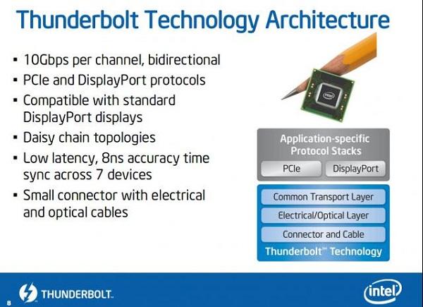 Intel Thunderbolt-3