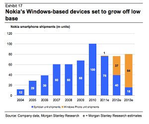 Nokia Windows_Phone_Shipments_MorganStanley