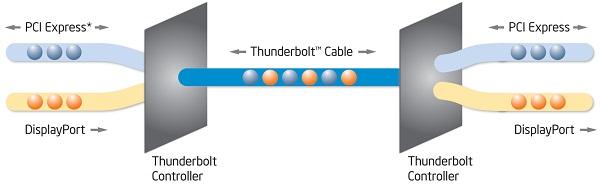 Thunderbolt Technology