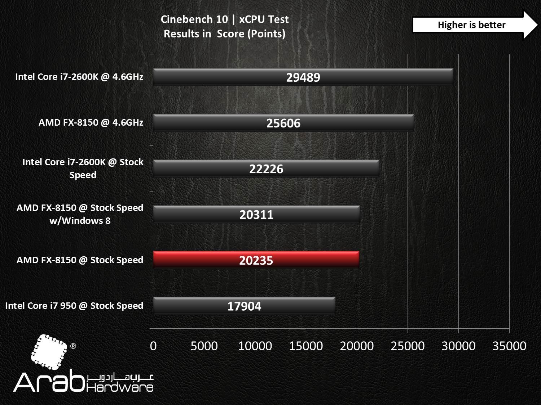 AMD FX-8150 Bulldozer Review - Arabhardware