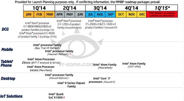 intel-Processor-Roadmap-2014-01