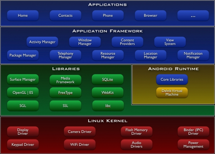 android arch